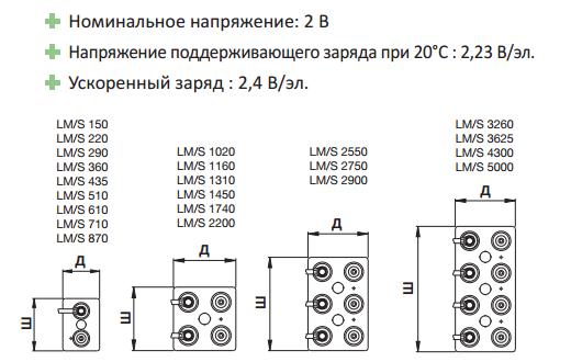 Солнечные аккумуляторы серии LM Solar - электрические характеристики и габариты