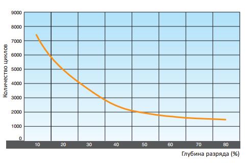 Солнечные аккумуляторы серии LM Solar -срок службы